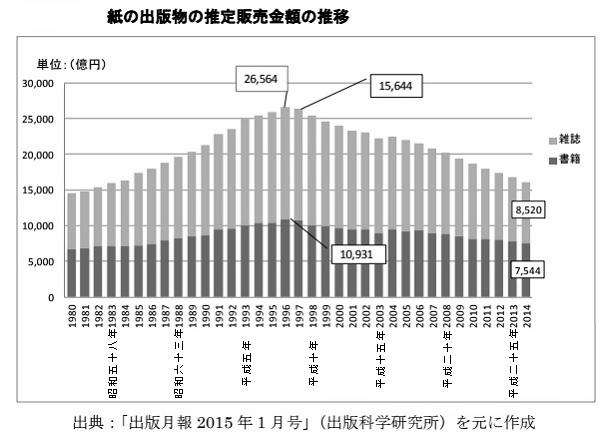 紙の出版物の推定販売金額の推移